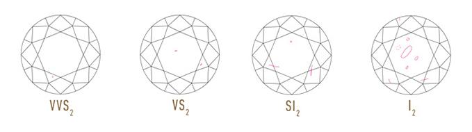 imagen de clasificación de la pureza de un diamante