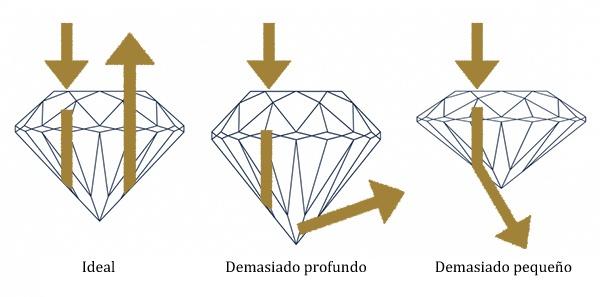 proporciones de un diamante